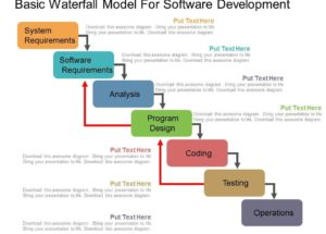 Software Development Methodology: What is Waterfall?