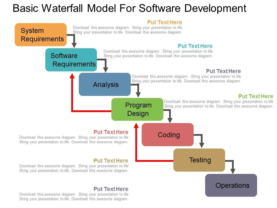 Software Development Methodology What Is The Waterfall Methodology