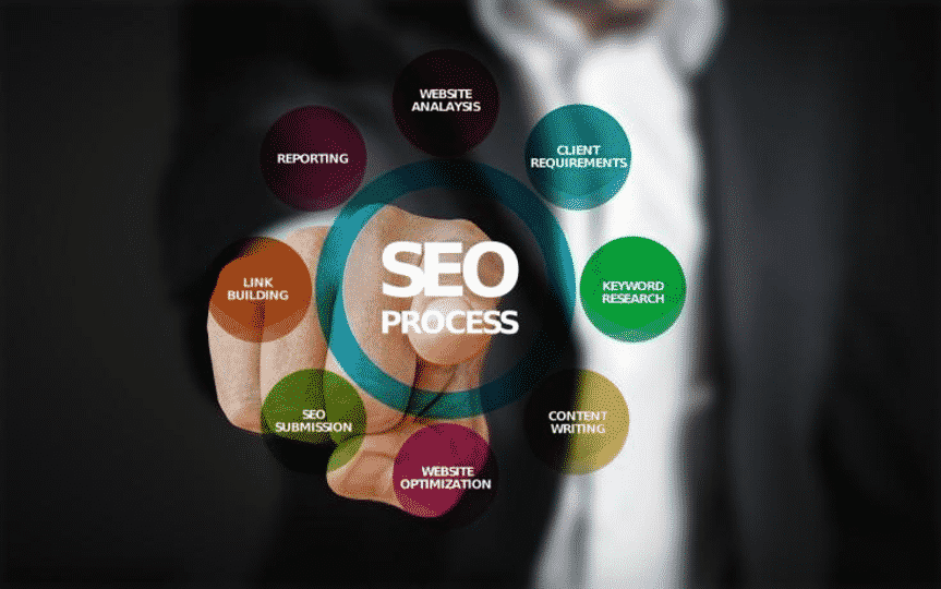 search engine optimization SEO necessary steps